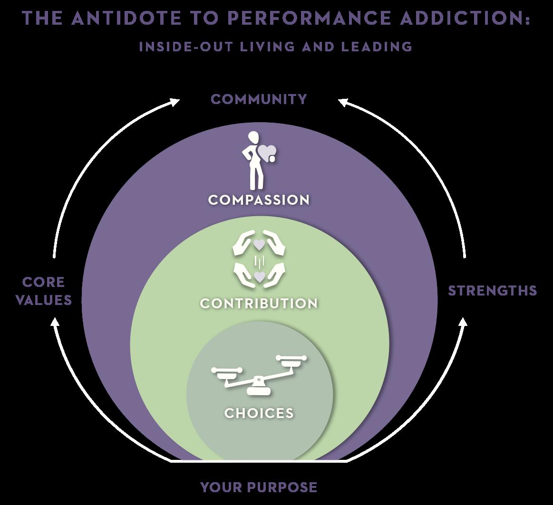 Antidote to Performance Addiction